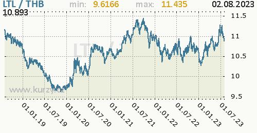Graf LTL / THB denní hodnoty, 5 let, formát 500 x 260 (px) PNG