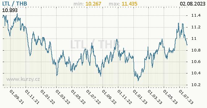 Graf LTL / THB denní hodnoty, 2 roky, formát 670 x 350 (px) PNG