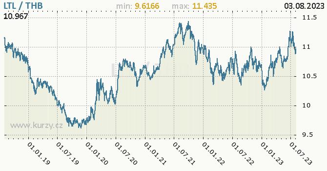 Graf LTL / THB denní hodnoty, 5 let, formát 670 x 350 (px) PNG