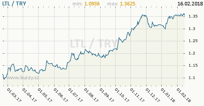 Graf turecká lira a litevský litas