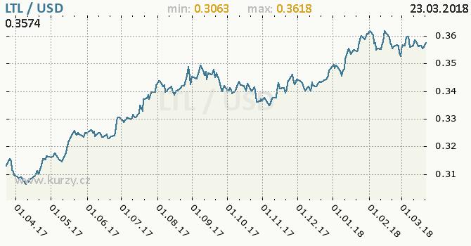 Vývoj kurzu LTL/USD - graf
