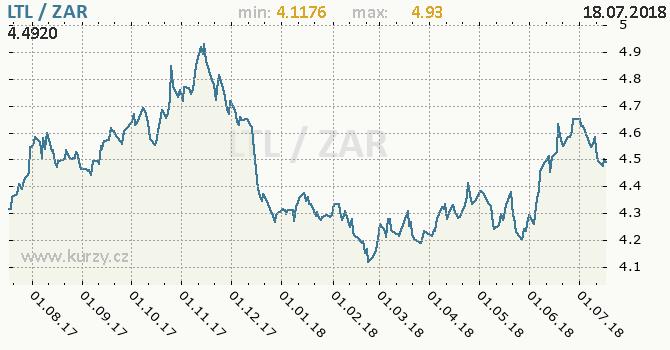 Vývoj kurzu LTL/ZAR - graf