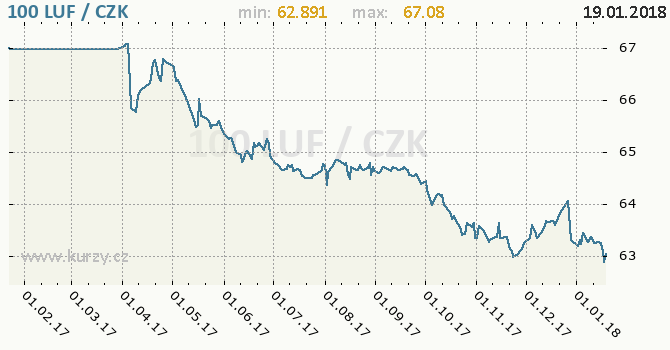 Graf česká koruna a lucemburský frank