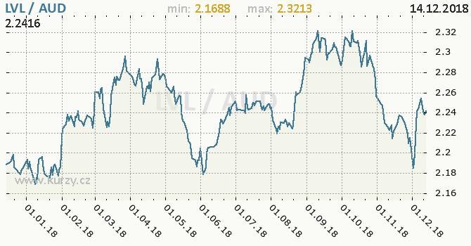 Vývoj kurzu LVL/AUD - graf
