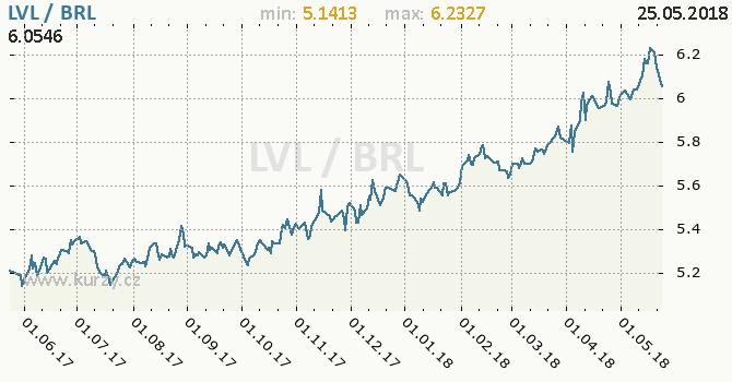 Vývoj kurzu LVL/BRL - graf