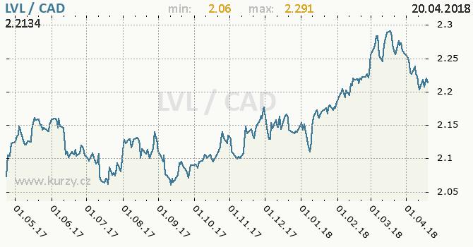 Vývoj kurzu LVL/CAD - graf