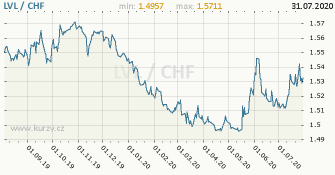Vývoj kurzu LVL/CHF - graf