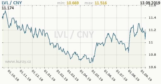 Vývoj kurzu LVL/CNY - graf