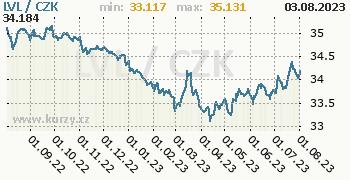 Lotyšský lat graf LVL / CZK denní hodnoty, 1 rok, formát 350 x 180 (px) PNG