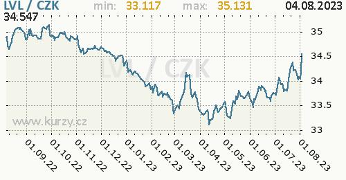Lotyšský lat graf LVL / CZK denní hodnoty, 1 rok, formát 500 x 260 (px) PNG