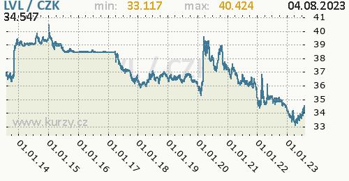 Lotyšský lat graf LVL / CZK denní hodnoty, 10 let, formát 500 x 260 (px) PNG
