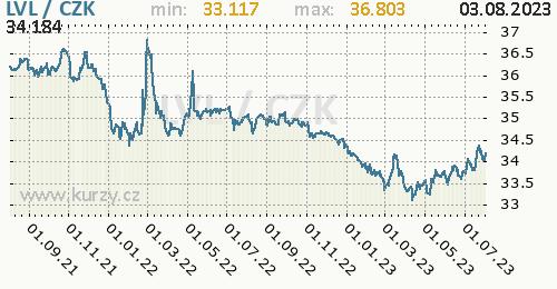 Lotyšský lat graf LVL / CZK denní hodnoty, 2 roky, formát 500 x 260 (px) PNG