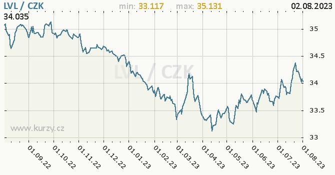 Lotyšský lat graf LVL / CZK denní hodnoty, 1 rok, formát 670 x 350 (px) PNG