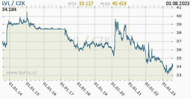 Lotyšský lat graf LVL / CZK denní hodnoty, 10 let, formát 670 x 350 (px) PNG