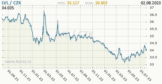 Lotyšský lat graf LVL / CZK denní hodnoty, 2 roky, formát 670 x 350 (px) PNG