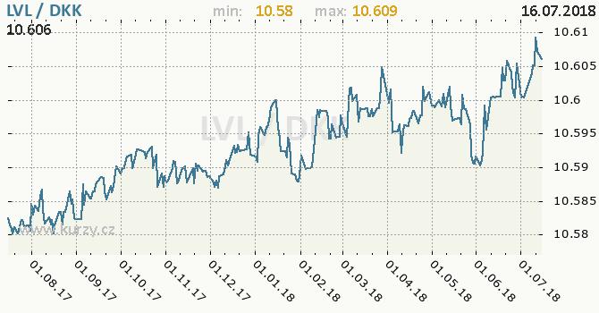 Vývoj kurzu LVL/DKK - graf
