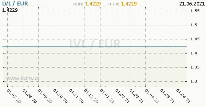Vývoj kurzu LVL/EUR - graf