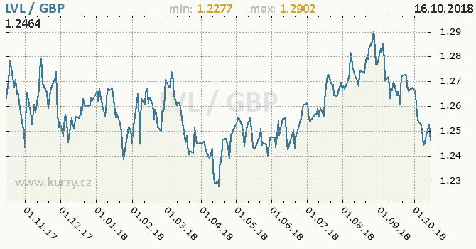 Vývoj kurzu LVL/GBP - graf