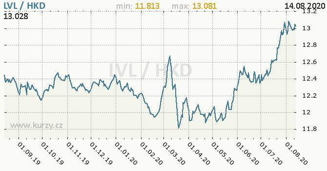 Vývoj kurzu LVL/HKD - graf