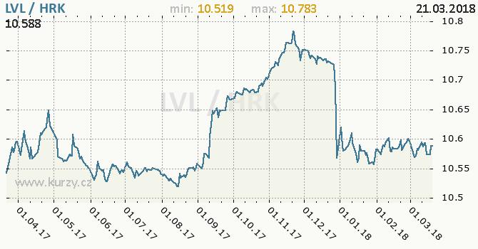 Vývoj kurzu LVL/HRK - graf