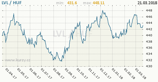 Vývoj kurzu LVL/HUF - graf
