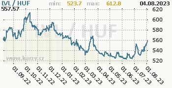 Graf LVL / HUF denní hodnoty, 1 rok, formát 350 x 180 (px) PNG