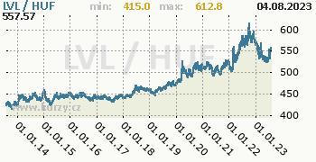 Graf LVL / HUF denní hodnoty, 10 let, formát 350 x 180 (px) PNG