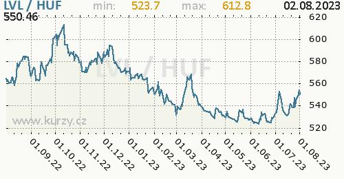 Graf LVL / HUF denní hodnoty, 1 rok, formát 500 x 260 (px) PNG