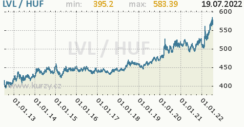 Graf LVL / HUF denní hodnoty, 10 let, formát 500 x 260 (px) PNG