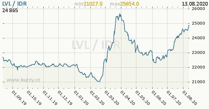 Vývoj kurzu LVL/IDR - graf