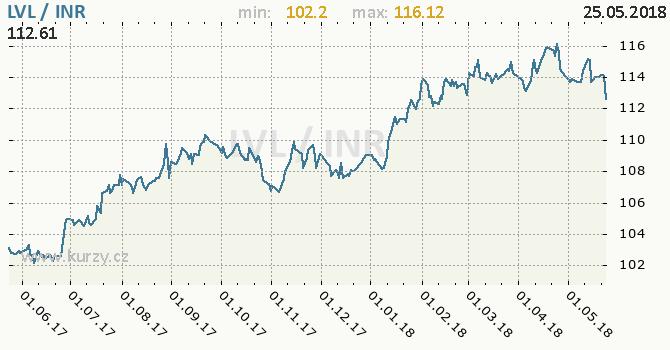 Vývoj kurzu LVL/INR - graf