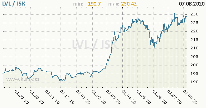 Vývoj kurzu LVL/ISK - graf