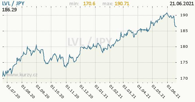 Vývoj kurzu LVL/JPY - graf