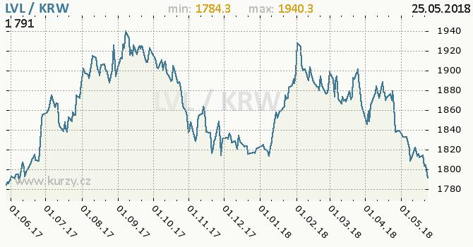 Vývoj kurzu LVL/KRW - graf