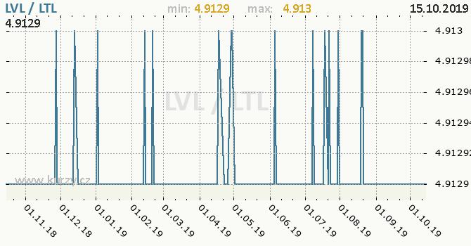 Vývoj kurzu LVL/LTL - graf