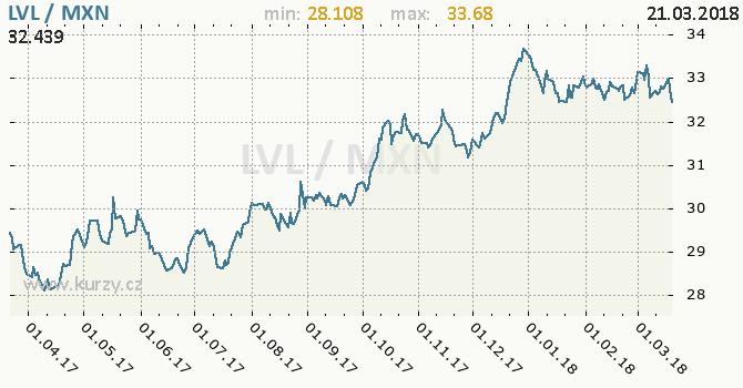 Vývoj kurzu LVL/MXN - graf