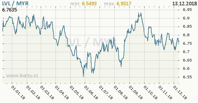 Vývoj kurzu LVL/MYR - graf