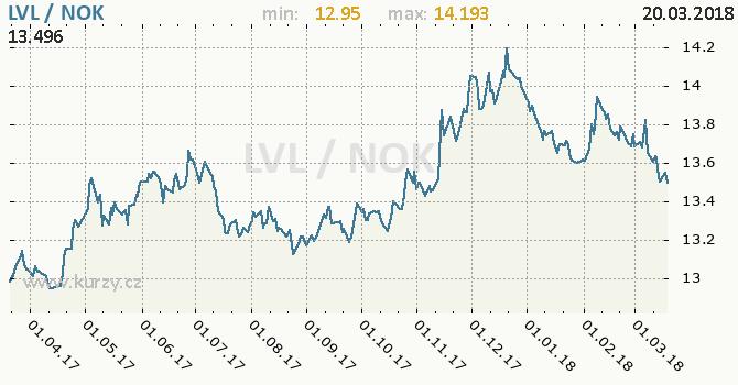 Vývoj kurzu LVL/NOK - graf