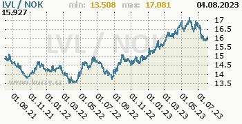 Graf LVL / NOK denní hodnoty, 2 roky, formát 350 x 180 (px) PNG