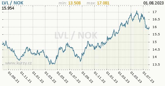 Graf LVL / NOK denní hodnoty, 2 roky, formát 670 x 350 (px) PNG