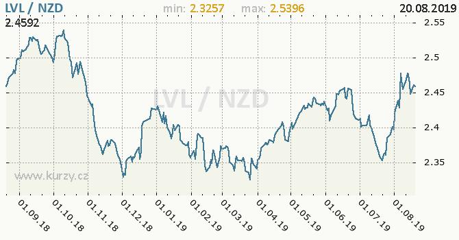Vývoj kurzu LVL/NZD - graf