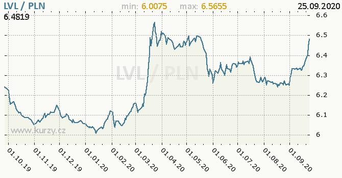 Vývoj kurzu LVL/PLN - graf