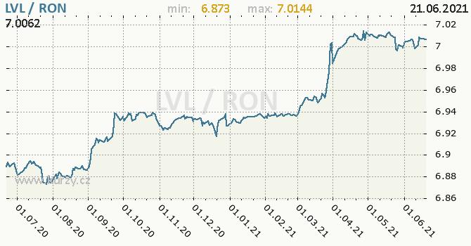 Vývoj kurzu LVL/RON - graf
