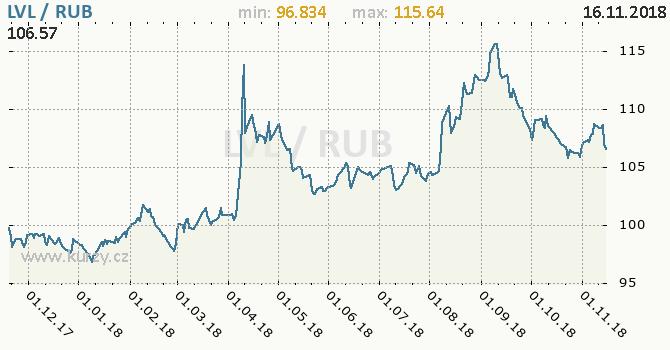 Vývoj kurzu LVL/RUB - graf