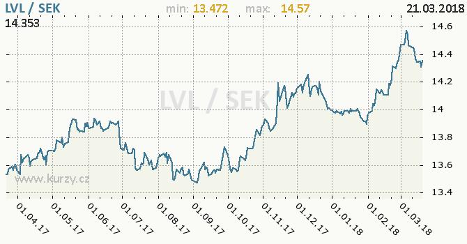 Vývoj kurzu LVL/SEK - graf