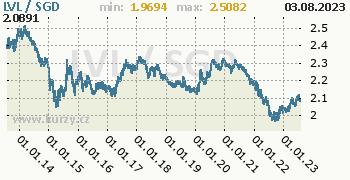 Graf LVL / SGD denní hodnoty, 10 let, formát 350 x 180 (px) PNG