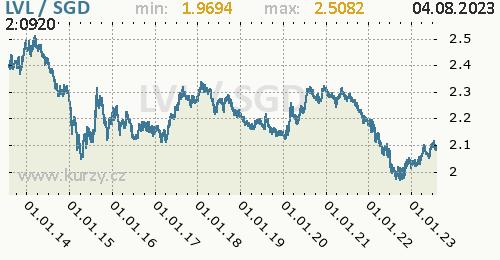 Graf LVL / SGD denní hodnoty, 10 let, formát 500 x 260 (px) PNG