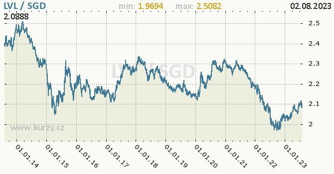 Graf LVL / SGD denní hodnoty, 10 let, formát 670 x 350 (px) PNG