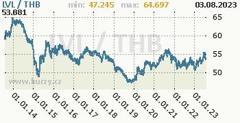 Graf LVL / THB denní hodnoty, 10 let, formát 350 x 180 (px) PNG