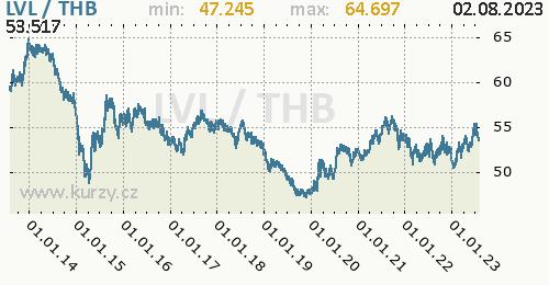 Graf LVL / THB denní hodnoty, 10 let, formát 500 x 260 (px) PNG
